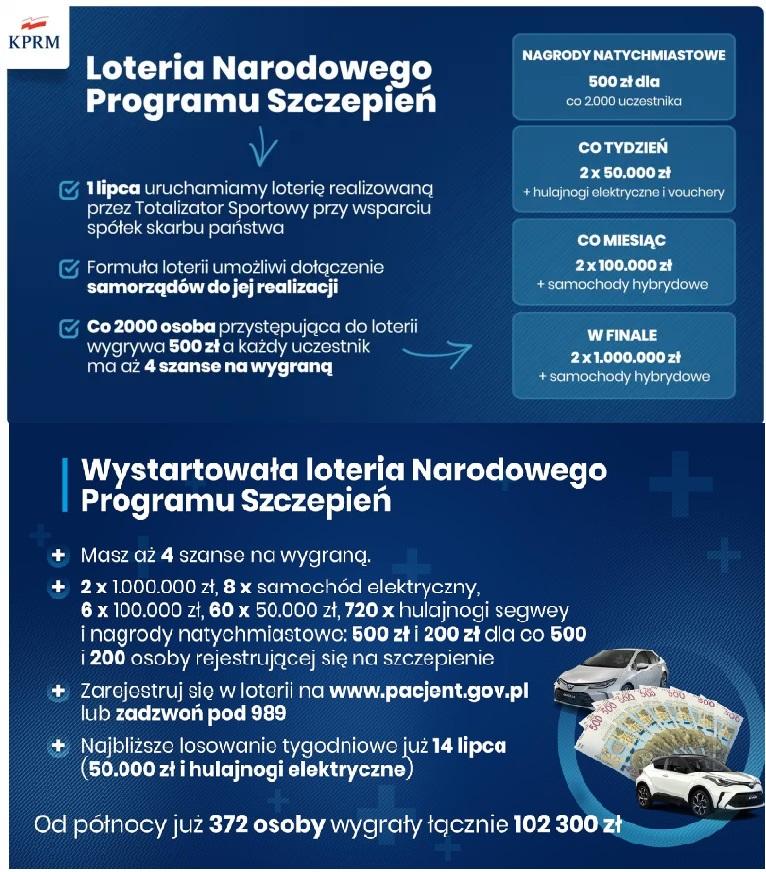 Loteria Narodowego Programu Szczepień